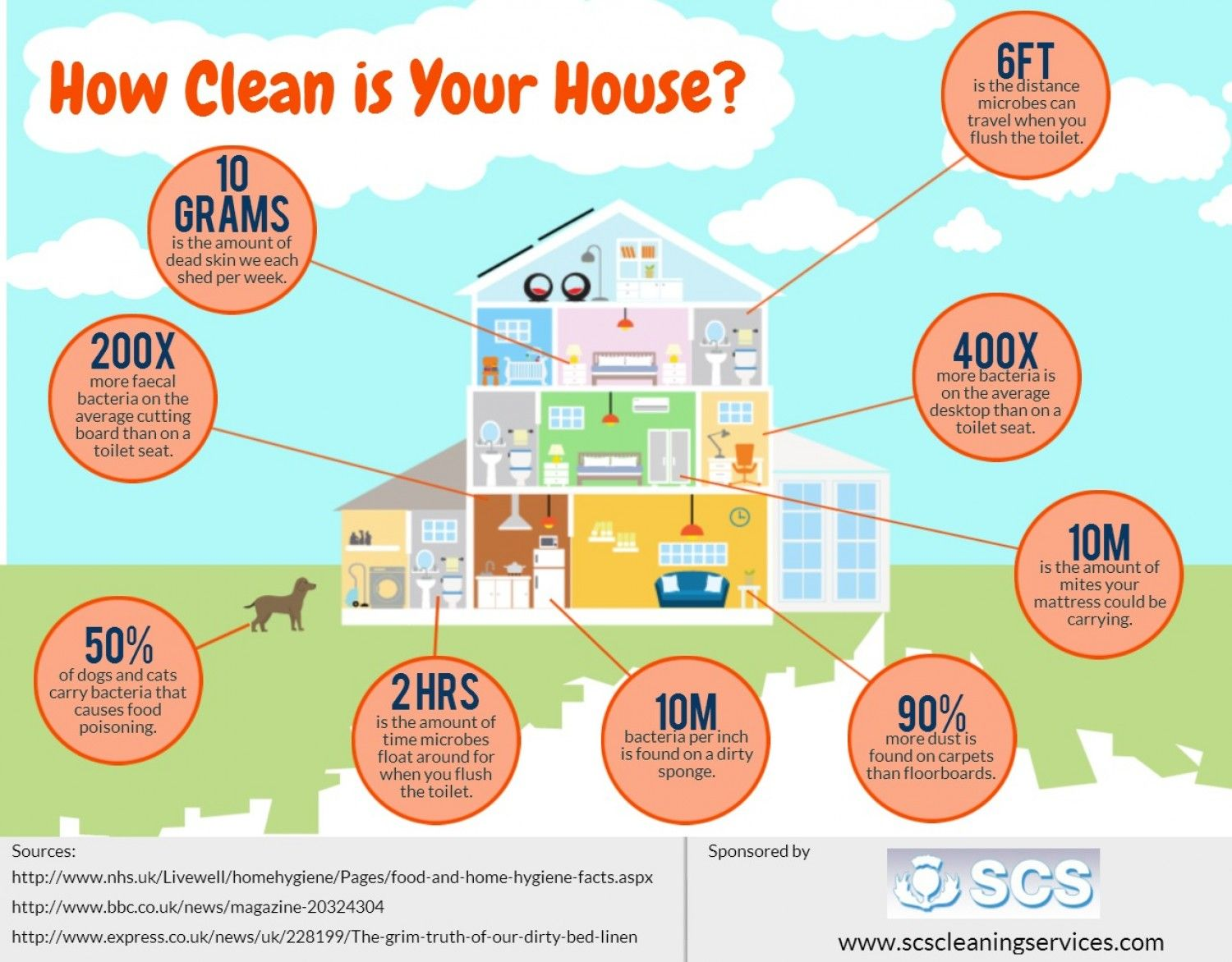 How Clean Is Your House Http Www Scscleaningservices Com