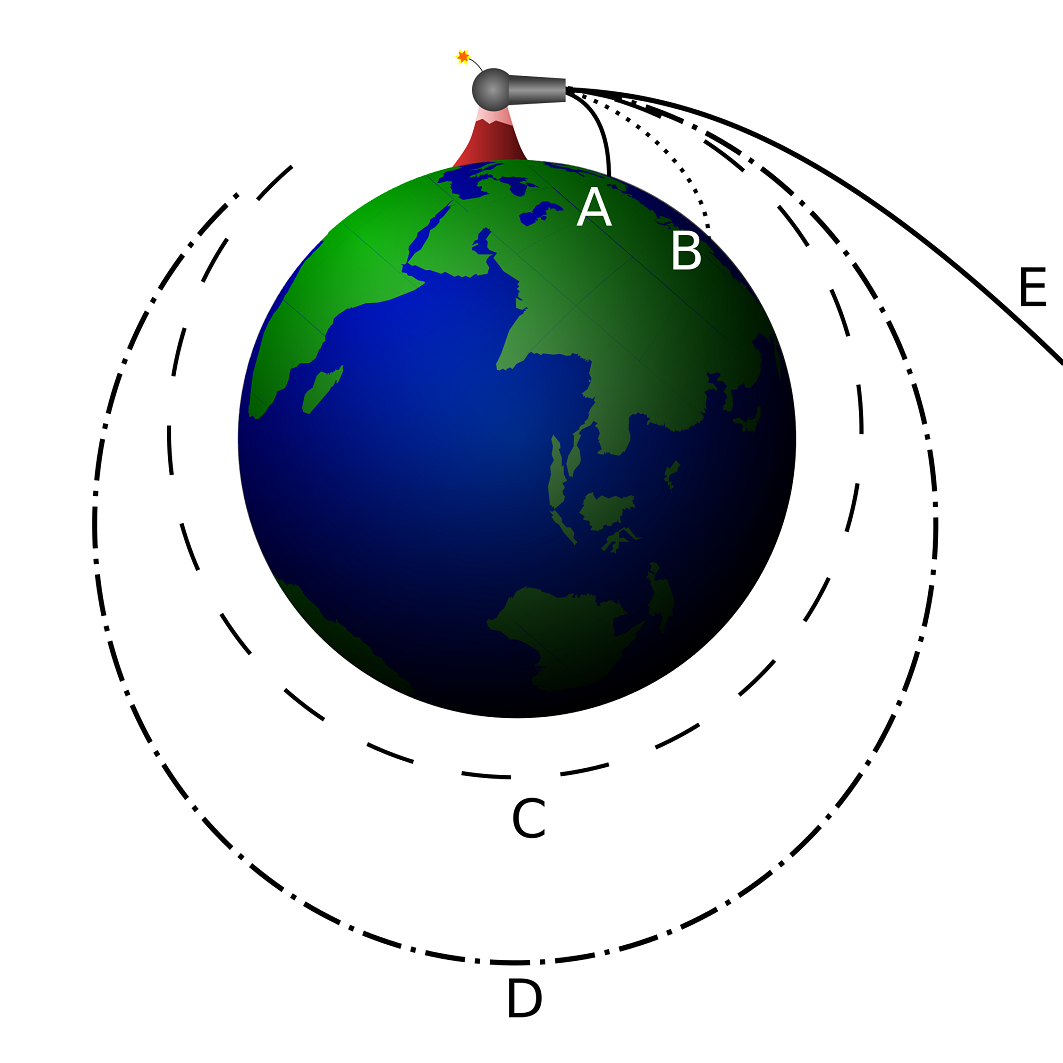 Newton S Theory Of Gravity With Images