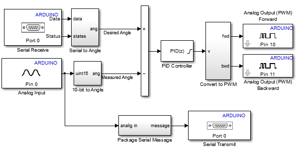 implementing a pid controller on an arduino board