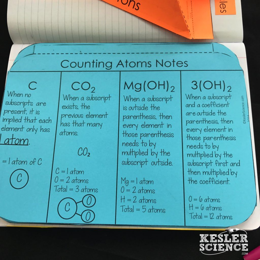 Counting Atoms And Elements 5e Lesson Plan