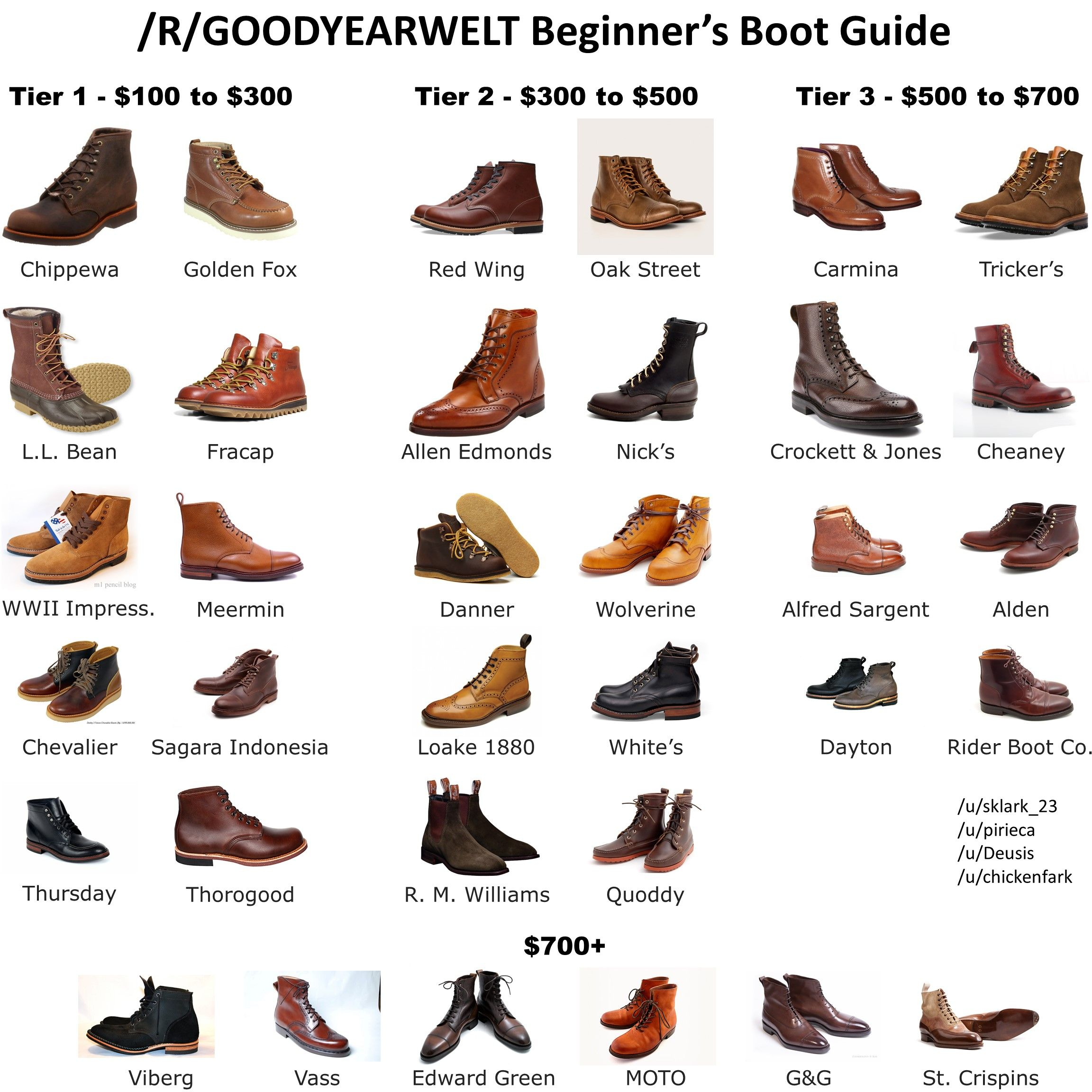 Best Boots for Men: A Fundamental Guide · Styles of Man