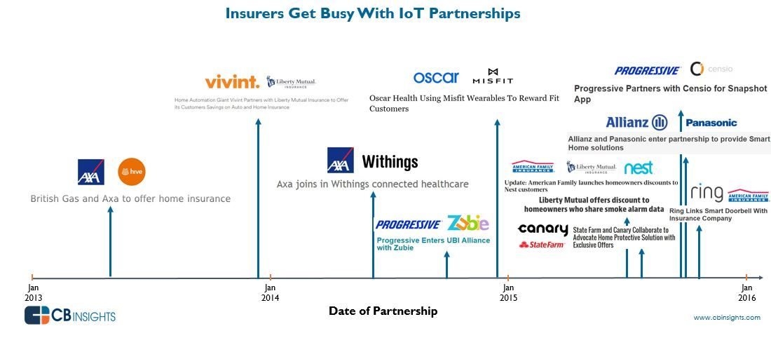 Iotinsurancepartners Insurance Infographic Iot
