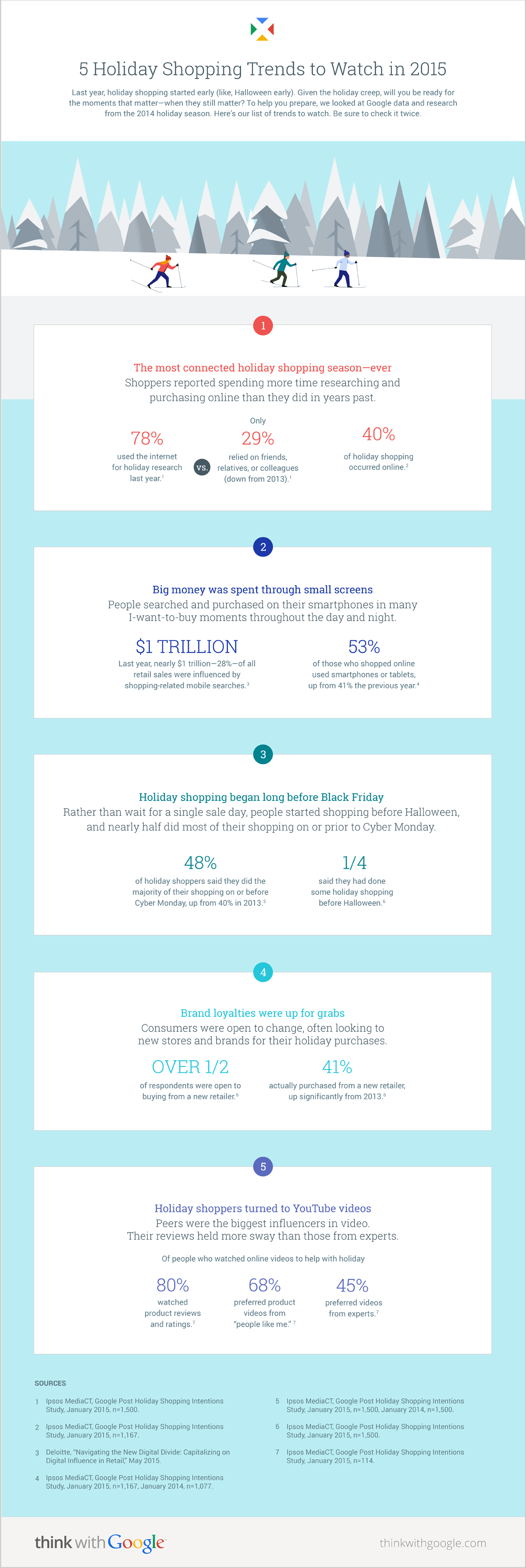 Holiday Shopping Trends Show Loyalty Is Up For Grabs Holiday Trends Shopping Ecommerce Infographic