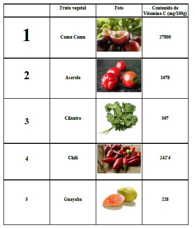 Los 10 alimentos con mas vitamina c