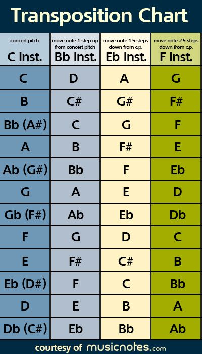 Music Theory Lesson Learn How To Transpose Music  Chart Forget