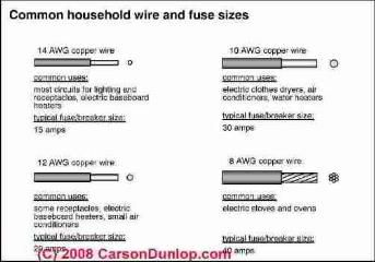 electrical wire size required for receptacles how to choose the rh pinterest co uk