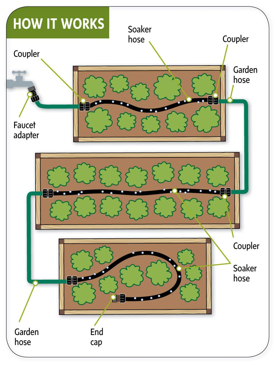 medium resolution of raised bed vegetable garden layout snip n drip soaker hose garden boxes
