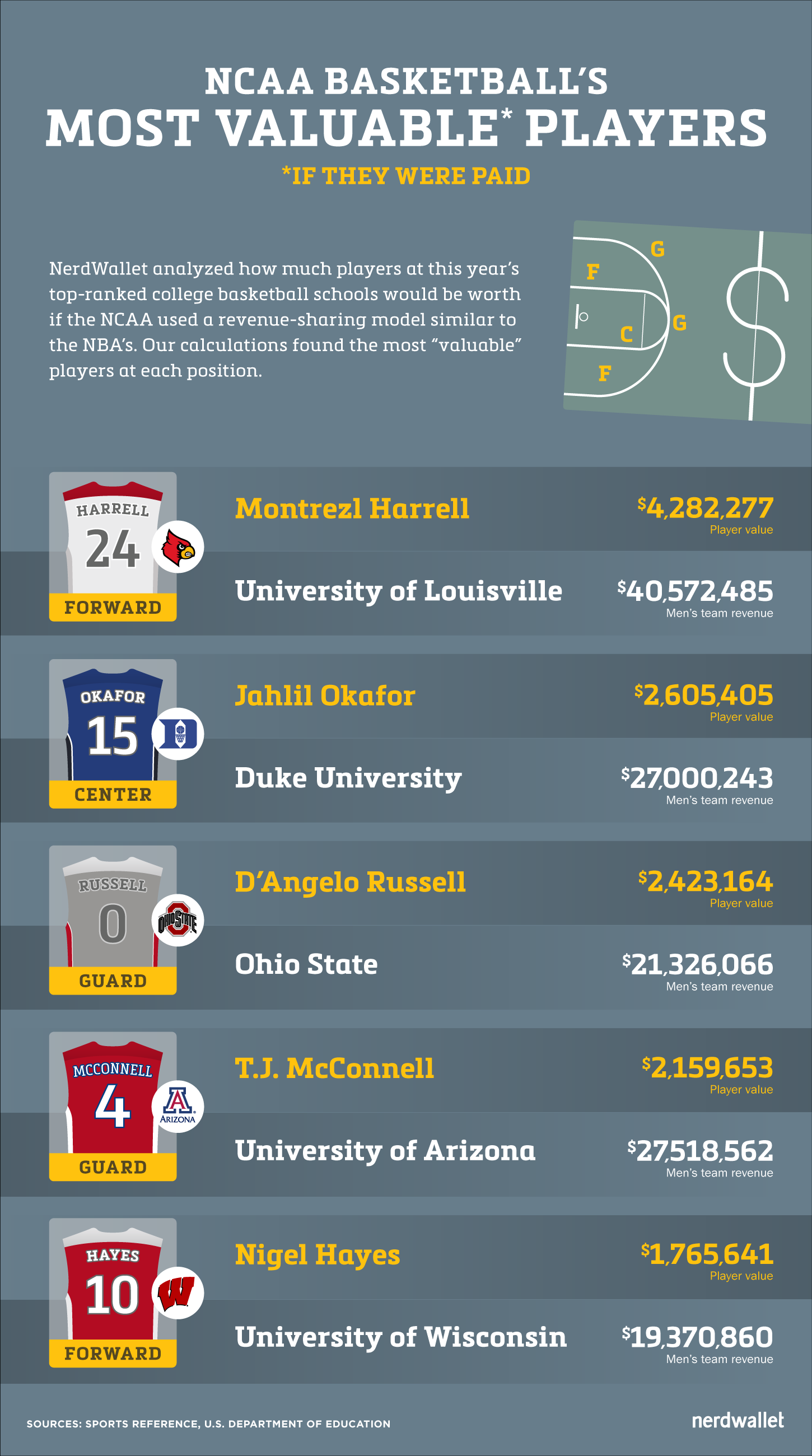 March Madness Top Ncaa Players Worth 488 000 Sports Marketing College Basketball Players Players