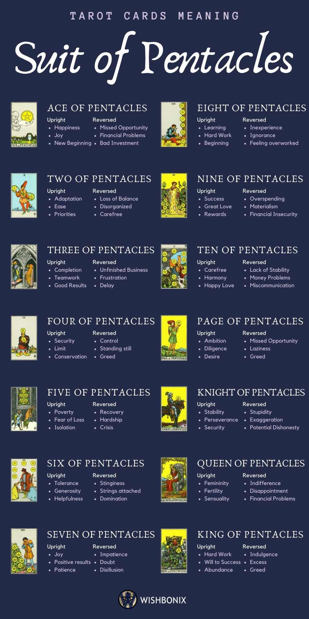 The Suit of Pentacles - Tarot Cards Meaning