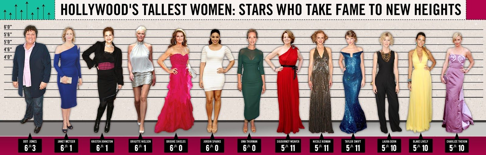Height Of Female Hollywood Celebrities Celebrity Heights How Tall Are Celebrities Heights Of Celebrities Who S Th Tall Female Celebrities Tall Women Women