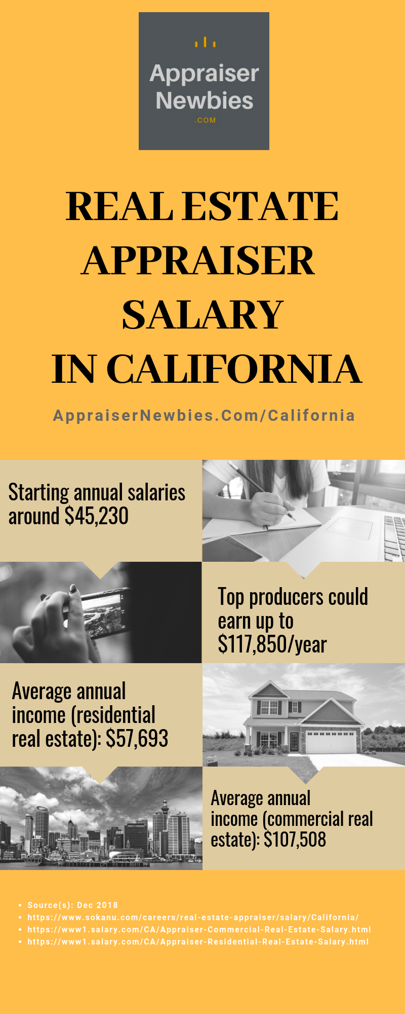 Real Estate Appraiser Salary In California Real Estate Salesperson Real Estate Commercial Real Estate