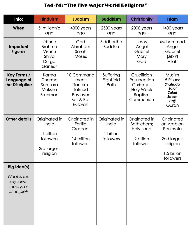 Intro To 5 Major World Religions Lesson Plan