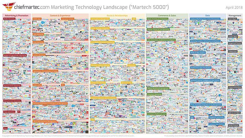 Blockchain Marketing And Advertising Technology Landscape Marketing Technology Blockchain Advertising Technology