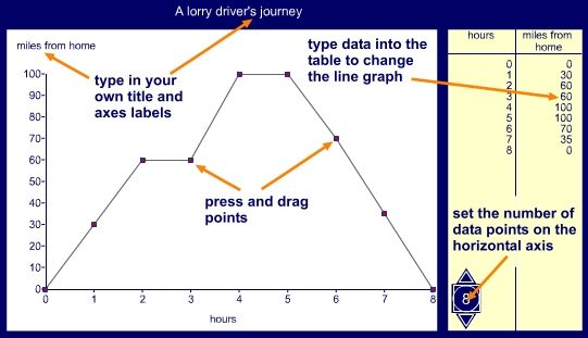 how to demonstrate to teach how to make graphs