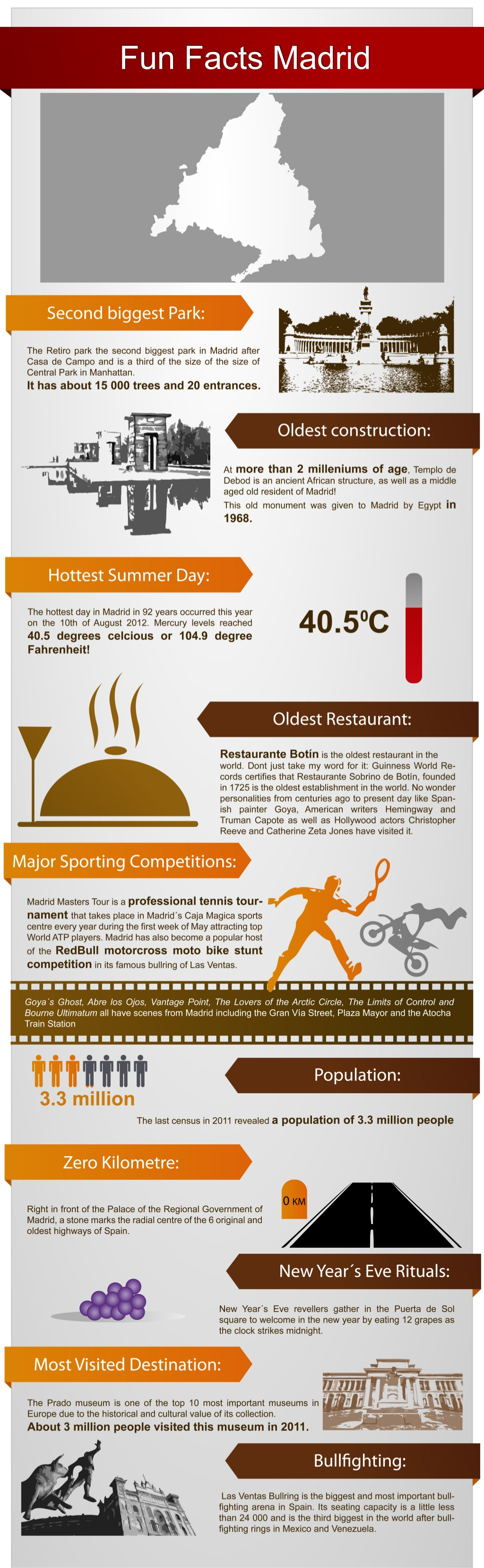 Fun Facts Madrid