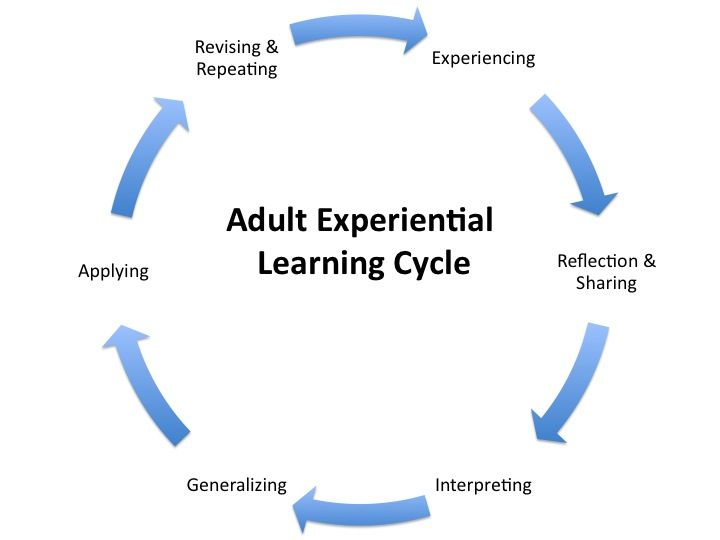 adult education and adult learning analysis Main article: global reports on adult learning and education (grale.