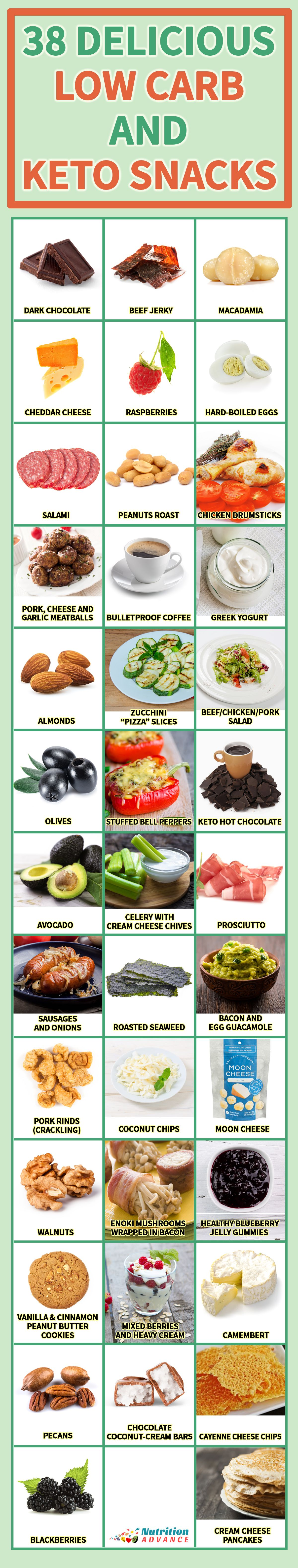 38 Delicious Low Carb and Keto Snacks - Looking for inspiration? Then here's a list of 38 delicious keto snacks, recipes, foods, and ideas. All of them are ready in less than 15 minutes! See the article at: http://nutritionadvance.com/low-carb-keto-snacks