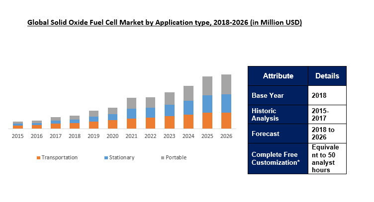 Solid Oxide Fuel Cell Market Size Share Amp Trends Industry Report 2026 Fuel Cell Marketing Fuel
