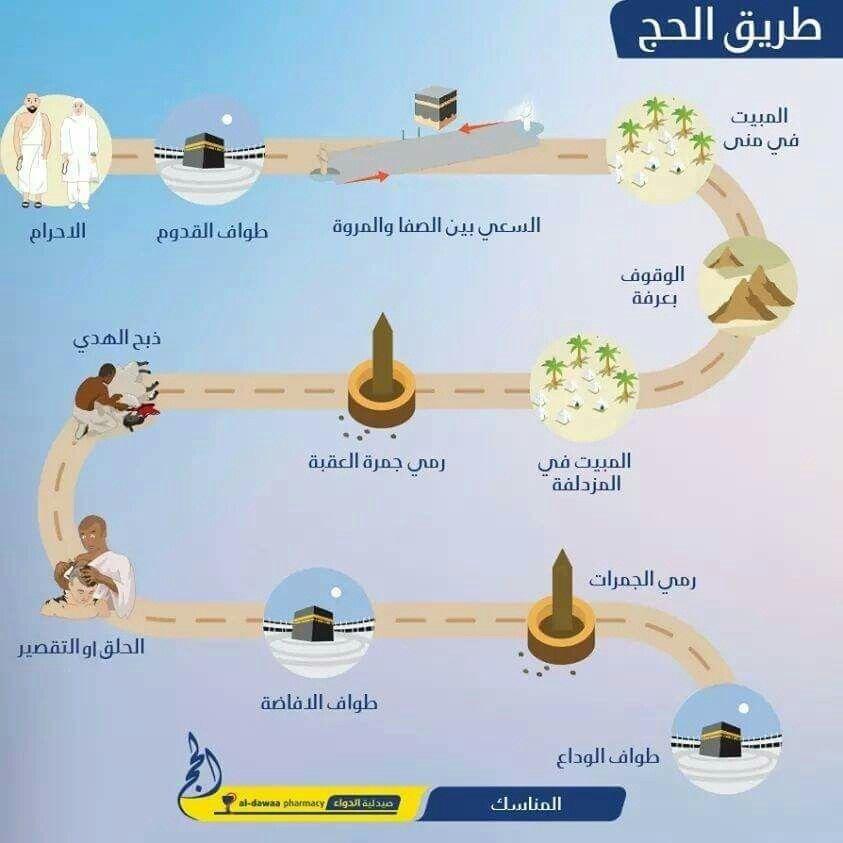 Pin By Abdulkadir Alasow On أركان الإسلام الخمسة Islam Map Screenshot Map