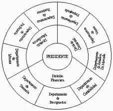 Organigrama Circular Organigrama Grafica Circular Y Jerarquia