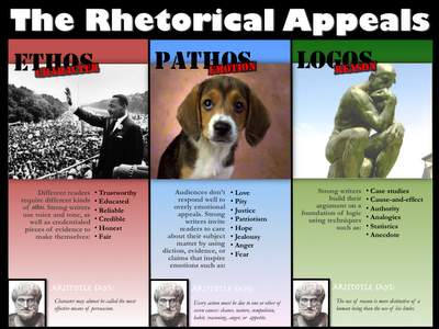 ethos pathos logos persuasive essay