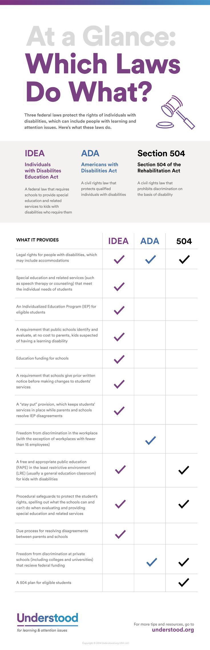IDEA, Section 504, and the ADA: Which Laws Do What