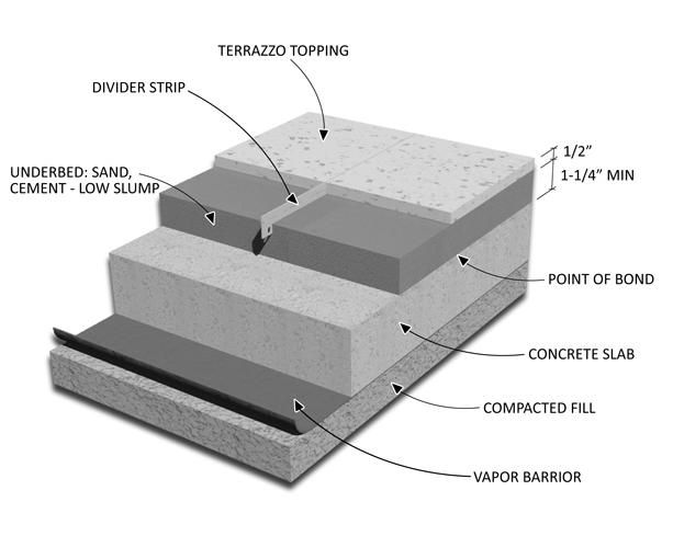 Image Result For Monolithic Terrazzo Flooring Terrazzo