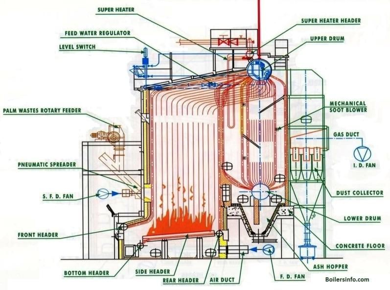Water Tube Boiler Parts And Functions Water Tube Steam Boiler Boiler