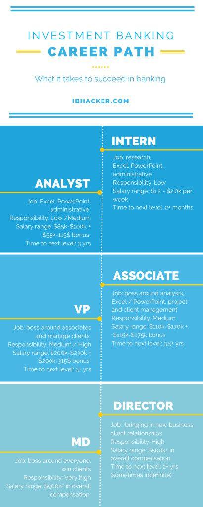 Investment banker career track training privatbank basel sarasin investment