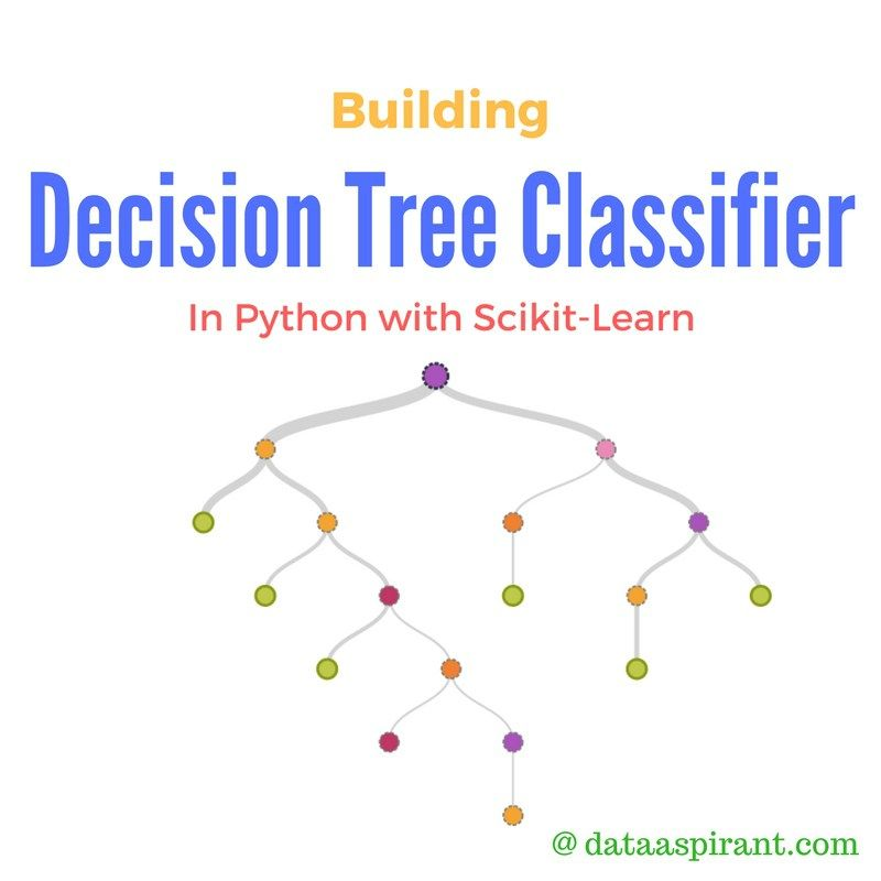 Decision Tree Algorithm Implementation In Python Decision Tree Algorithm Learning