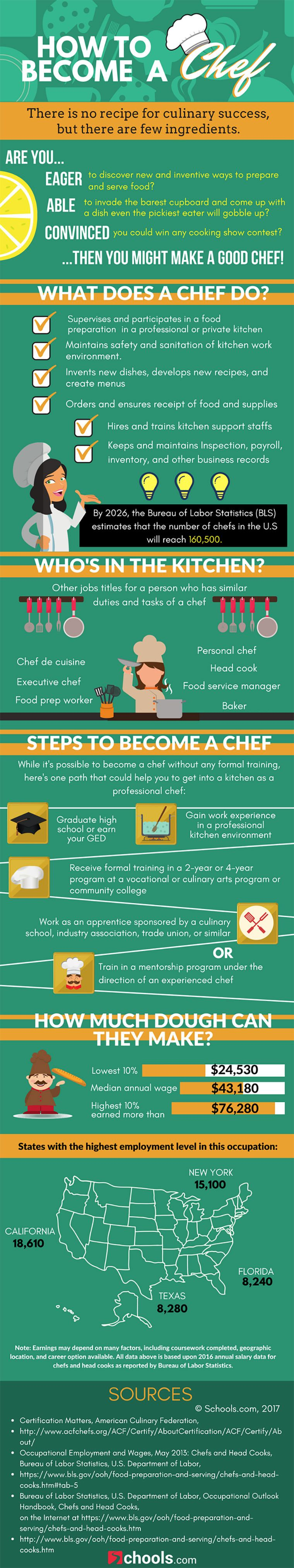 How To Become a Chef #Infographic | Infographic and Time management