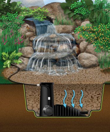 Amazon Com Aquascape 99769 Waterfall Pond Kit 4 By 6 Feet Patio Lawn Garden Water Features In The Garden Waterfalls Backyard Backyard Water Feature