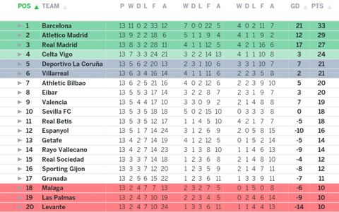 Spanish Premiership Table