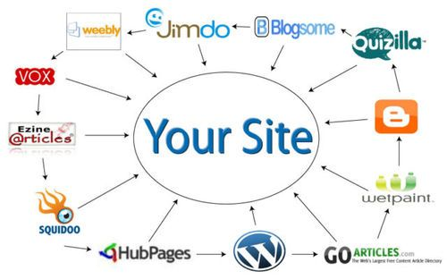 Order Now Best Offer Best Service We Are Proud To Provide You The Most Affordable And Best Service For Website Ranking Online Marketing Web Development Agency