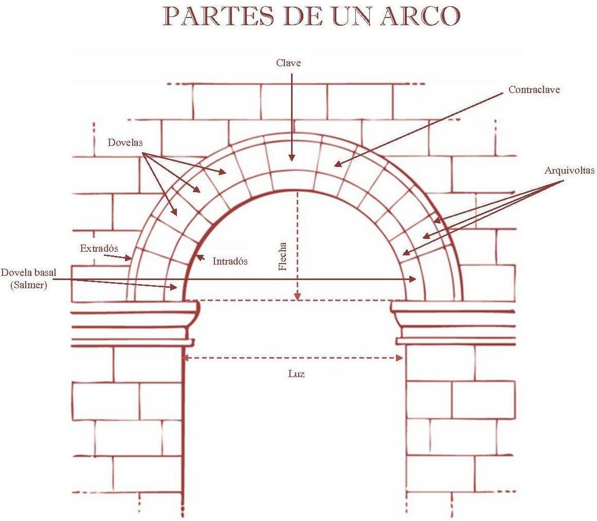 Partes Arco Medio Punto Buscar Con Google Historia De La Arquitectura Arco Medio Punto Intrados