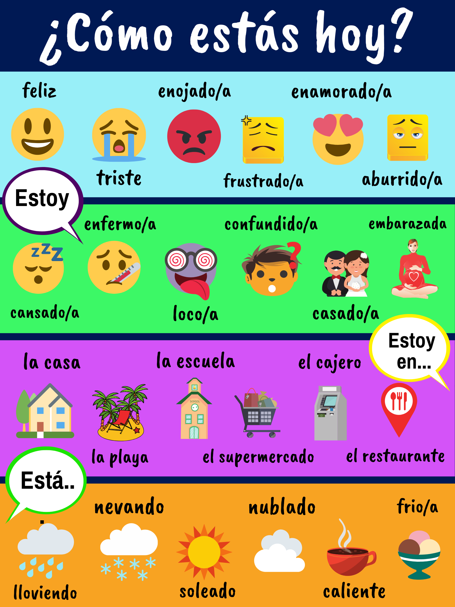 Estar Uses Poster With Pictures For Beginner Spanish Learners Free Printable Spanish Lessons For Kids Spanish Classroom Activities Beginner Spanish Lessons