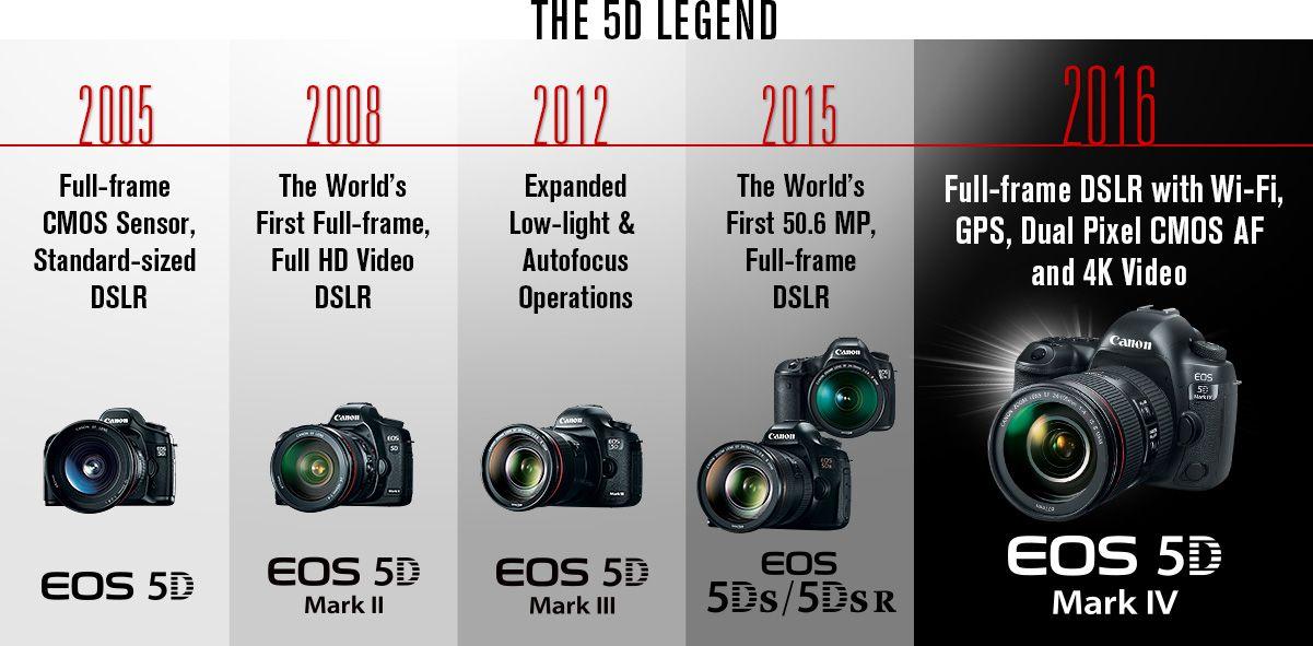 The 5d Legend Canon Eos Canon Eos