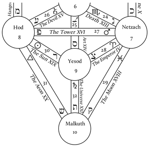 Magical Pathworking: Correspondences on the Tree of Life   Tree of life, Magical, Life