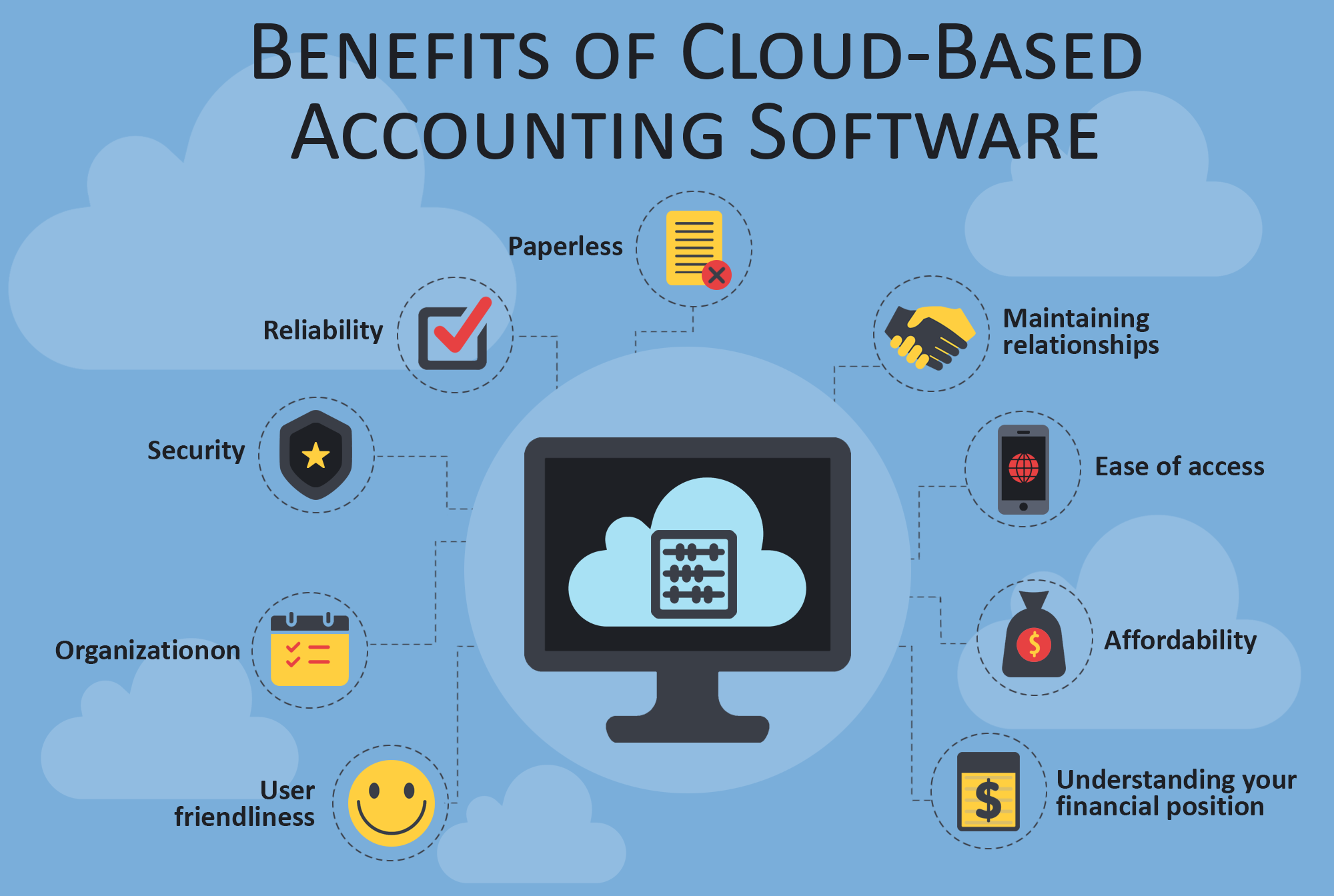 Benefits Of Cloud Based Accounting Software For Your Business Cloud Accounting Accounting Software Accounting