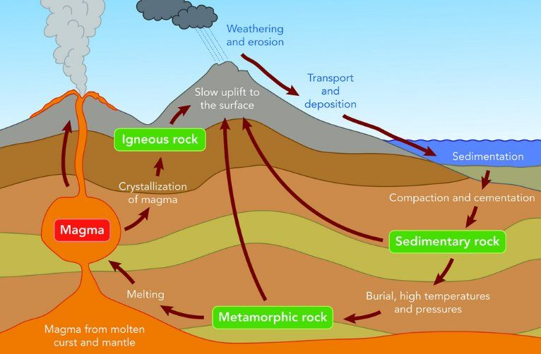 A Simple Rock Cycle Diagram But Sometimes A Simple Diagram Can Help Explain So Much Only Wish The Magma At The Bot Geology Lessons Rock Cycle Science Lessons