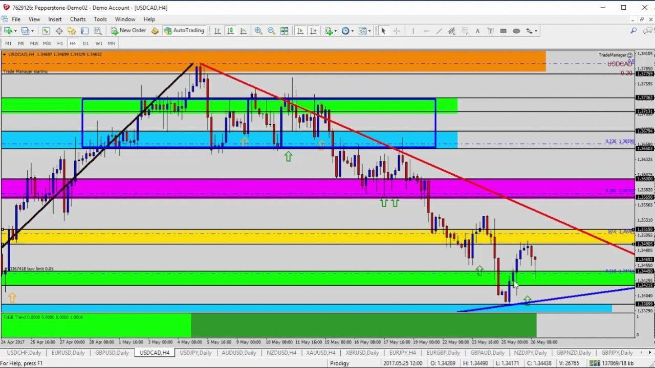 Learn How To Trade Forex Update Looking To Buy Usdcad At