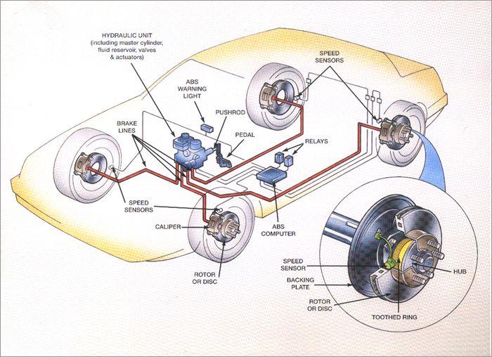 Abs Brakes Diagrams Abs Brake System Brake Repair Brake System