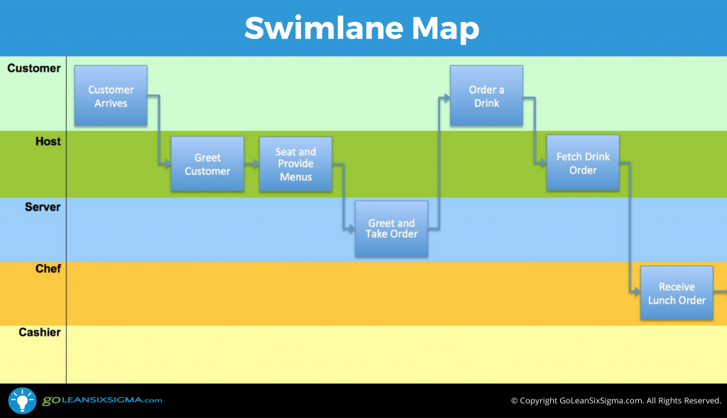 swimlane map aka deployment map or cross functional chart