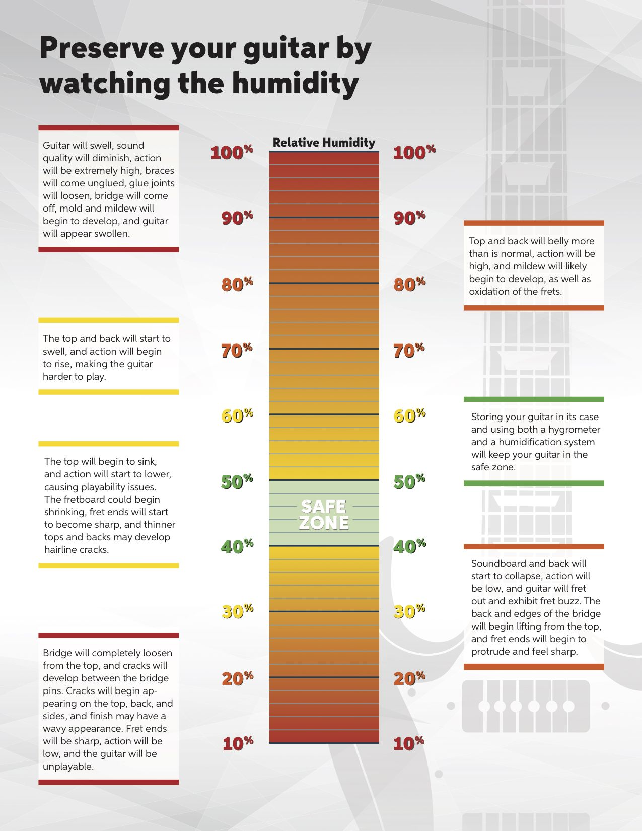 The Ideal Humidity For Your Guitar Sweetwater Humidity Levels Humidity Relative Humidity