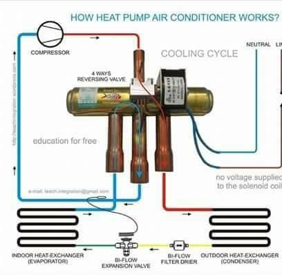 How It Works A 4 Way Reversing Valve With Images Heat Pump