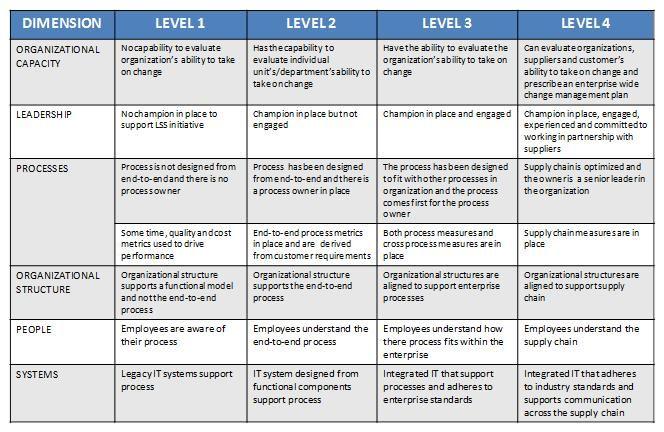 Lean Six Sigma Sigma Process Process Maturity  Brainecosystem