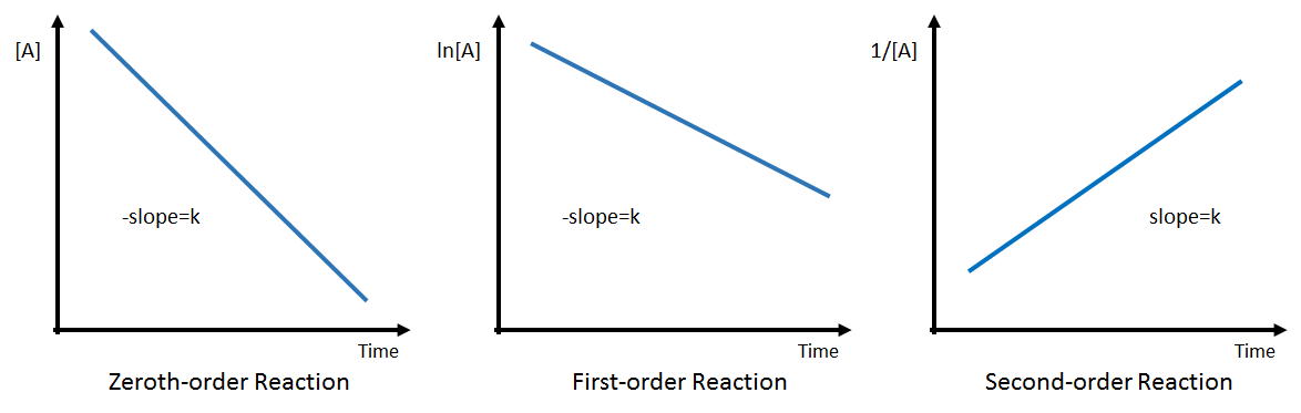 Integrated Rate Law graphs | AP Chem 8 - Kinetics | Pinterest | Ap ...