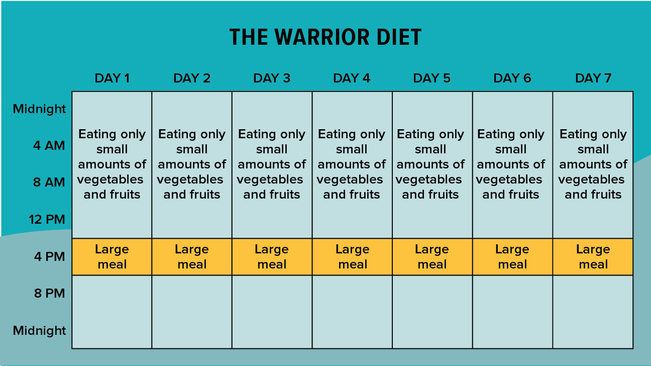intermittent fasting diet affordable