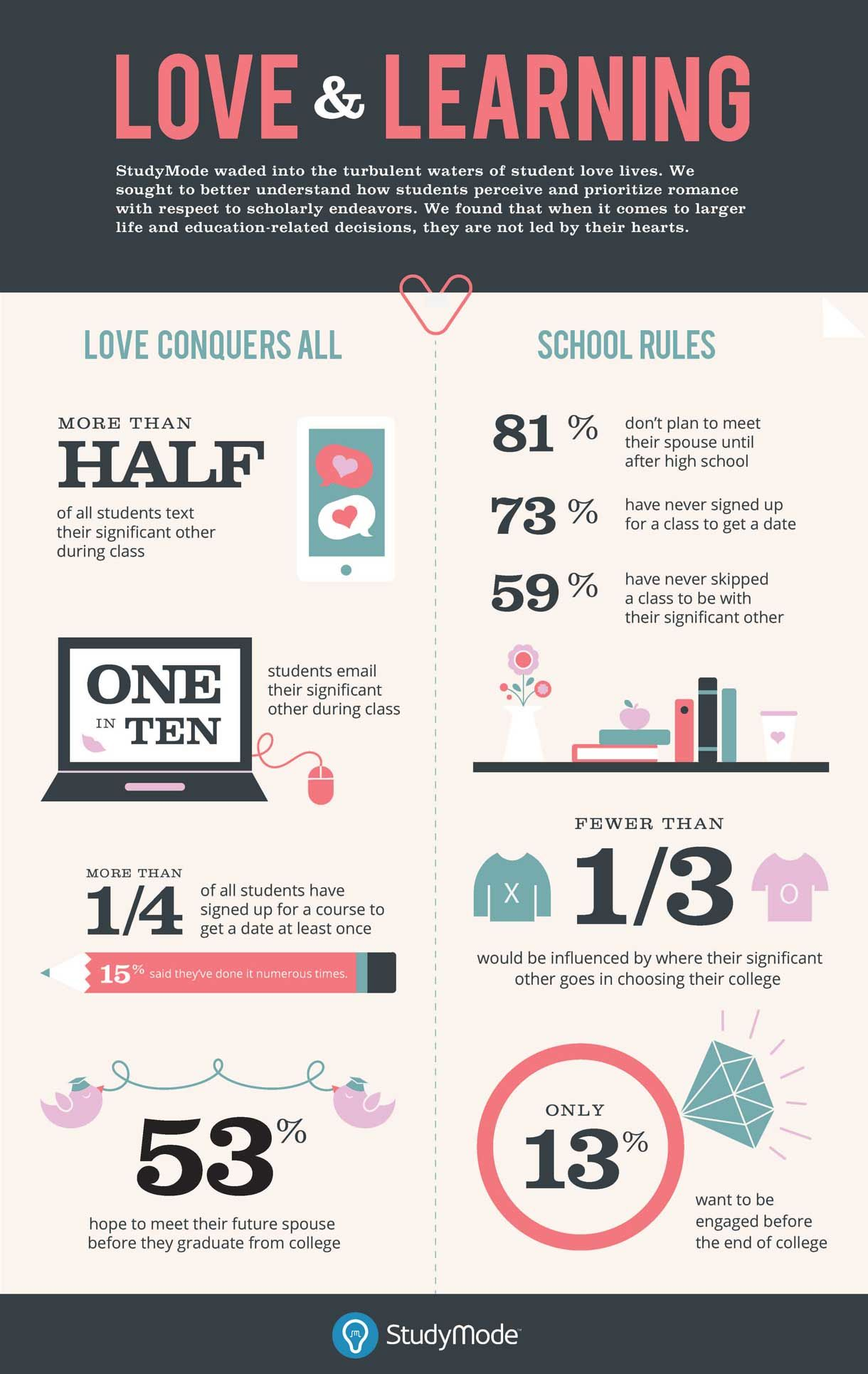 Can dating affect your grades