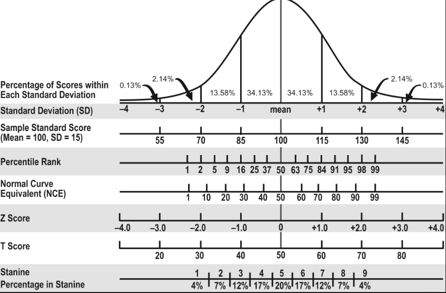 Pin By Ariel Elli On Helpful Guide Resource School Psychology Bell Curve Ap Average Phd Dissertation Length Doctoral Thesi